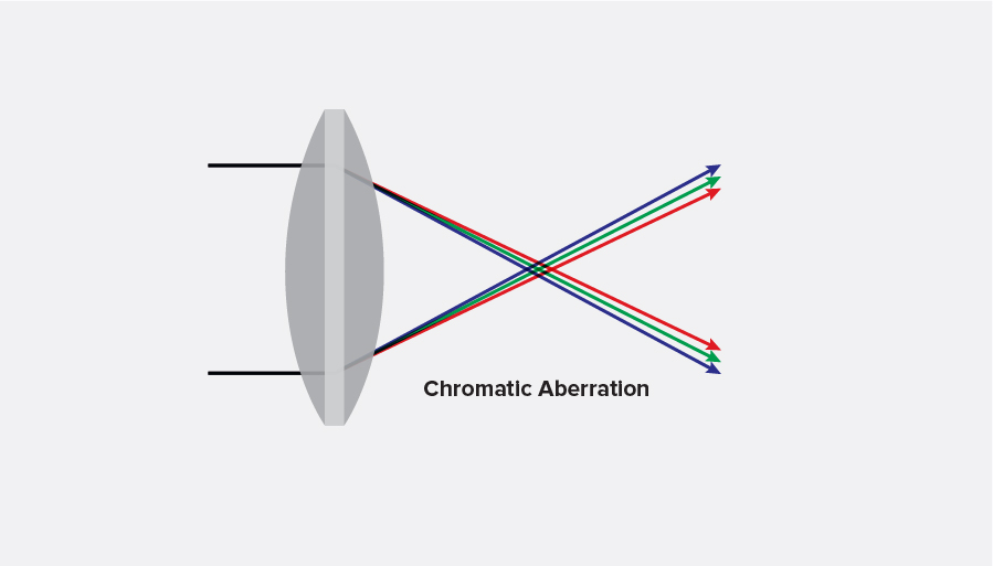 chromatic aberration achromatic lens